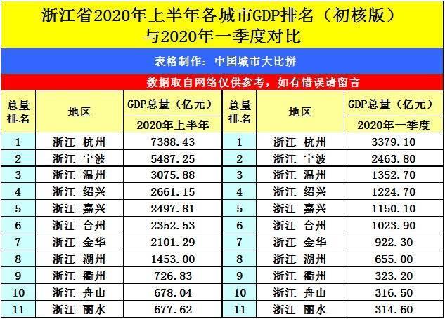 三门县gdp在浙江排名_2017浙江省各市GDP排行榜