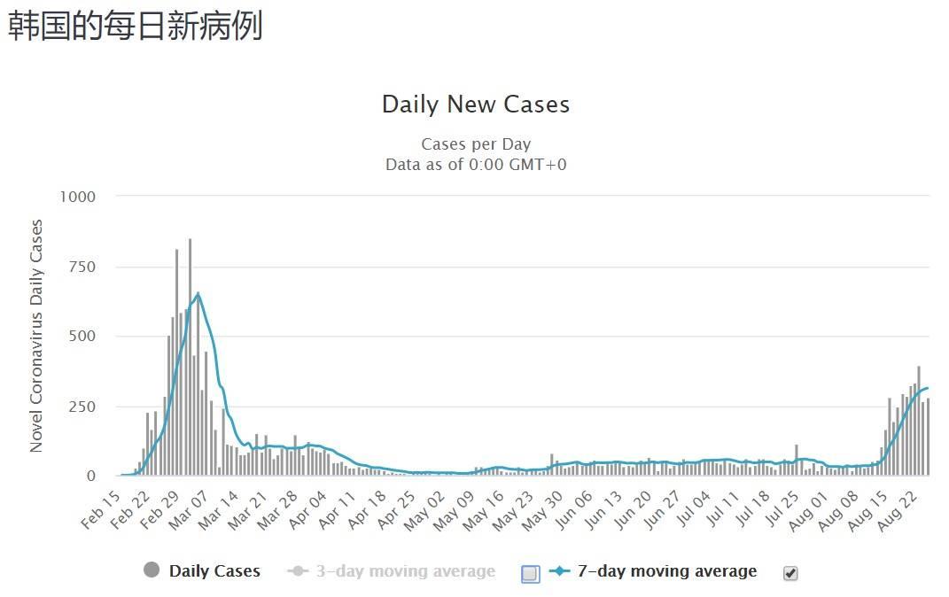 韩国疫情突逆转:新型病毒传染力是之前的6倍