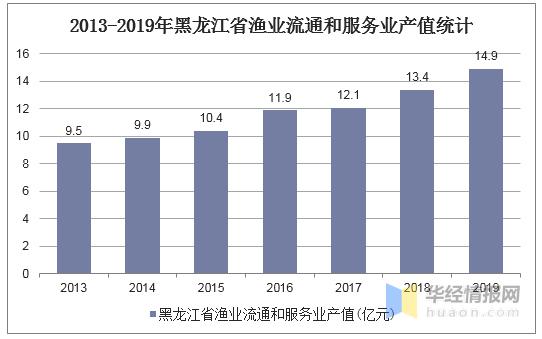 黑龙江2019年上半年经济总量_黑龙江电视台经济频道