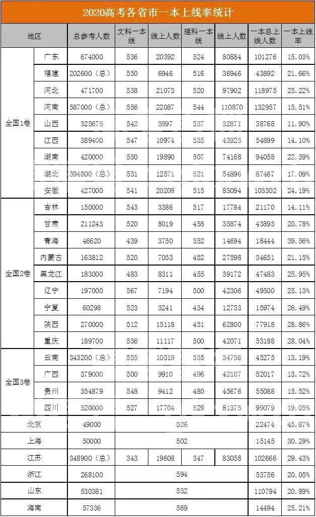 中国各省市人口2020总人数_中国人口2020总人数