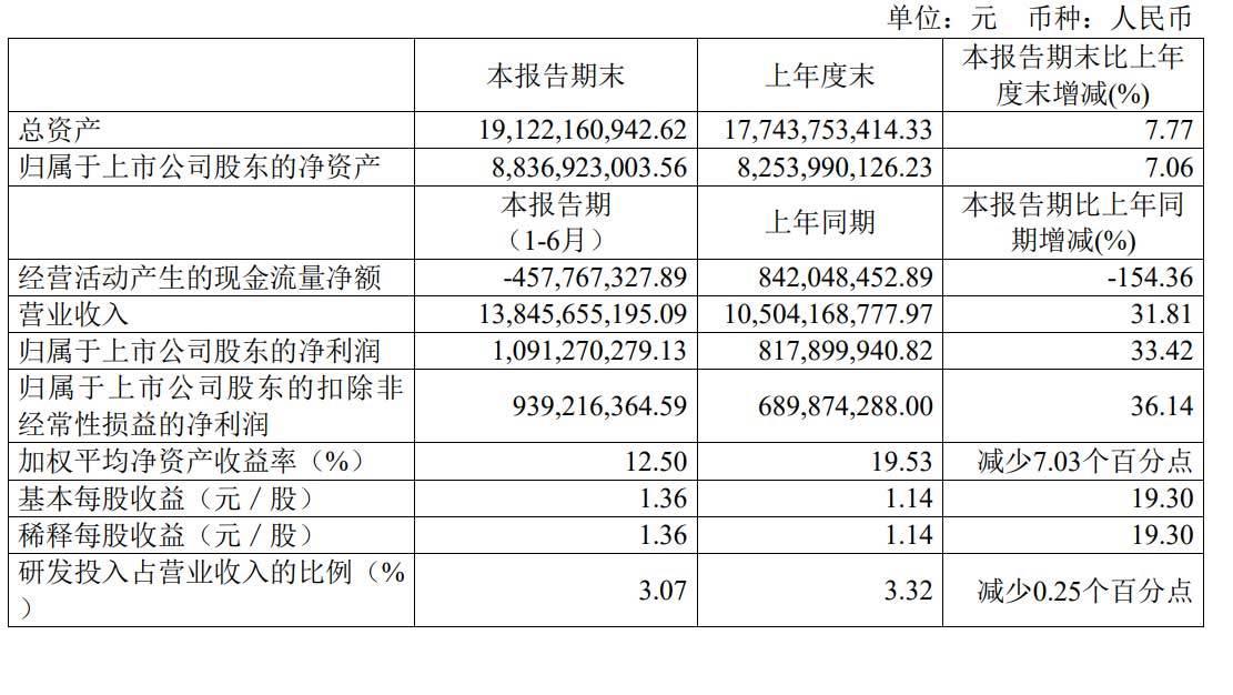传音控股发布2020上半年财报:营收138.5亿 净利润10.91亿元