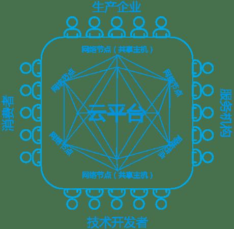 区块链技术