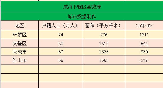 威海经济总量在山东排名_山东大学威海图片