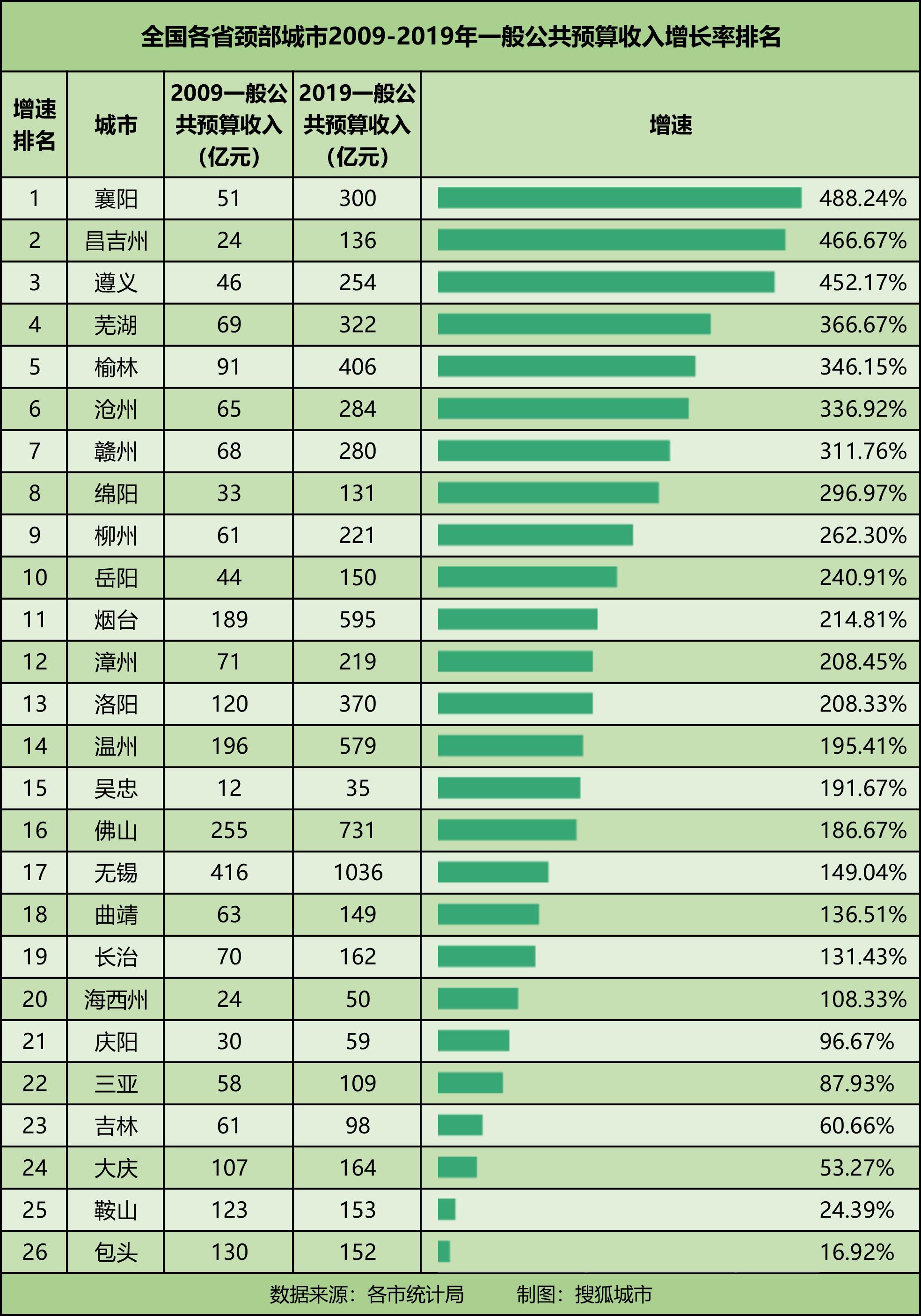 2021 城市 人均gdp
