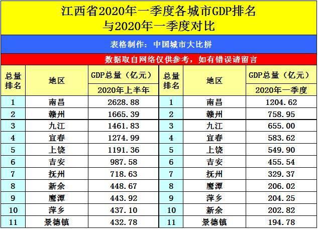 江西各市2020年gdp总量_江西省GDP总量上升,为何这三座城市增量为负
