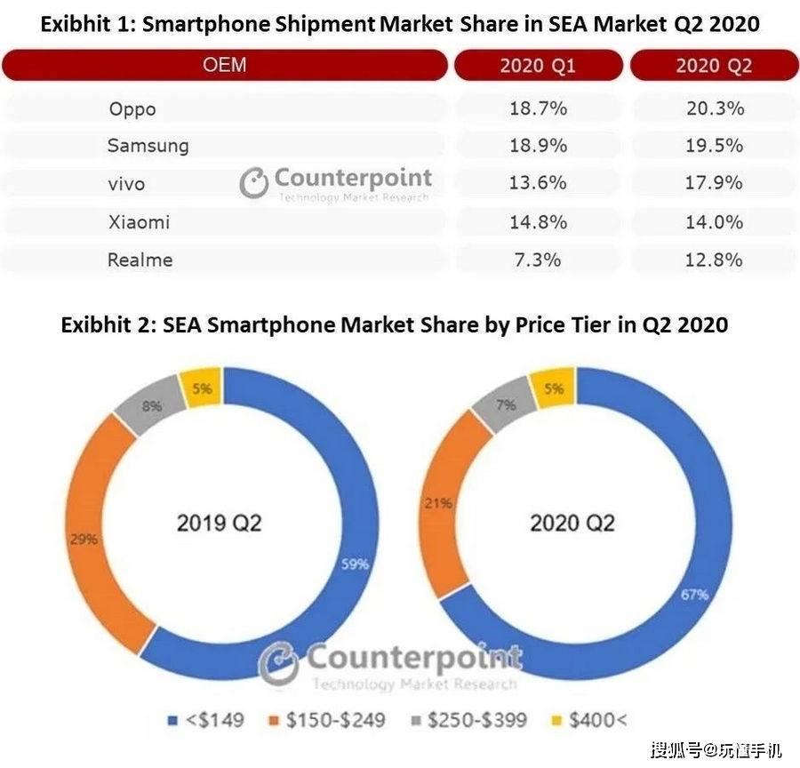 原创             OPPO手机二季度再次称霸东南亚市场
