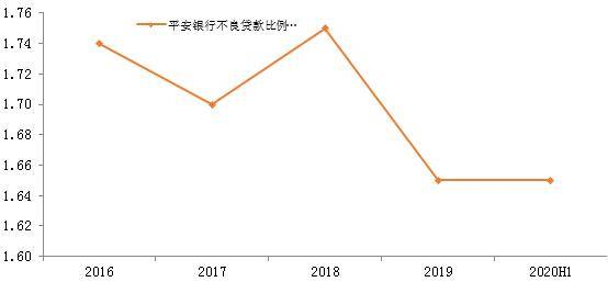 平安银行半年报:准备金率创新高业绩韧
