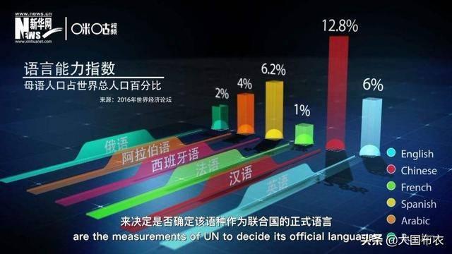 使用人口最多的语言动物_语言使用不规范的图片