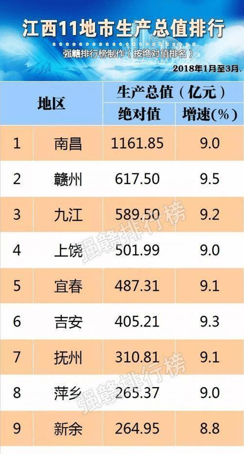 景德镇市gdp排名2021_江西省2018上半年各地市GDP出炉,最后两名不到500亿