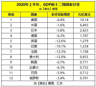韩国2020上半年经济总量_韩国财阀经济图片
