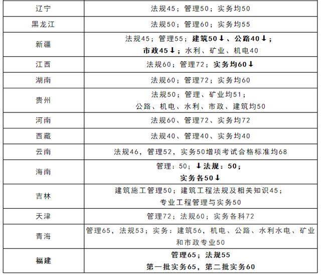 这些省份也是考试大省,实践性科目成绩