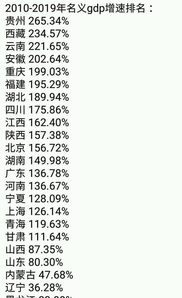 过去的10年,贵州成为了全国增速冠军
