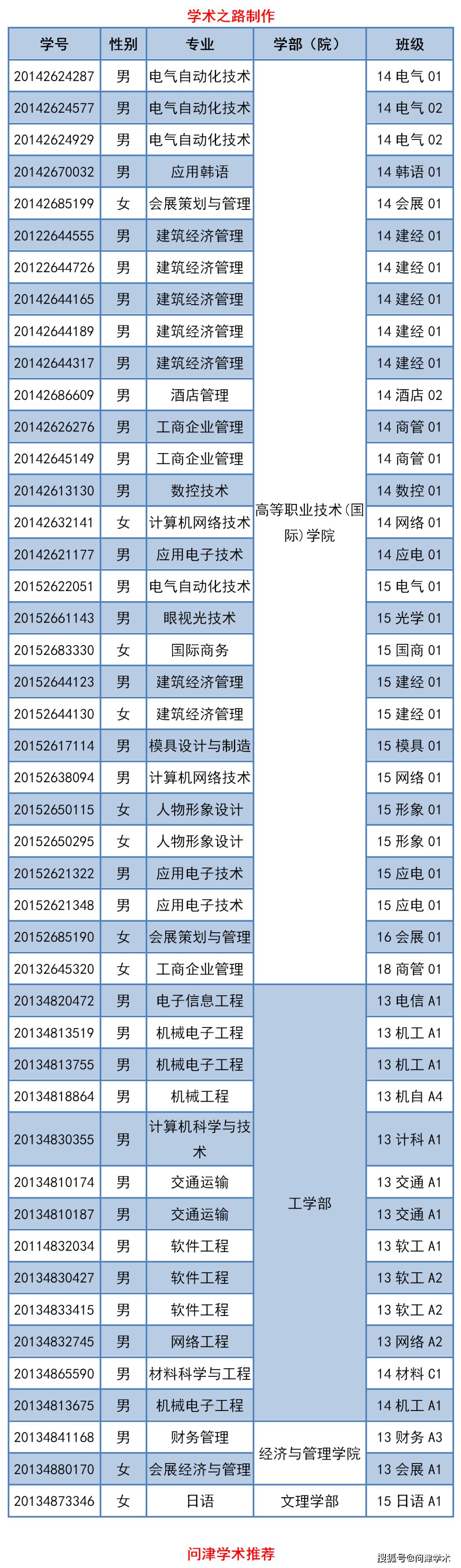 张**等45名学生被学校批准在校时间超过我校规定