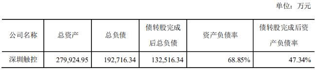 星星科技拟引入浙商资产共设星发工业向深圳触控增资6.02亿元