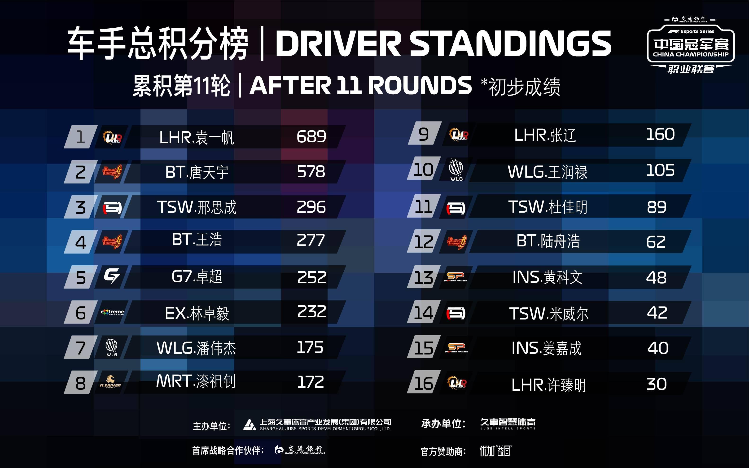F1电竞中国冠军赛11轮战罢 袁一帆意外掉线遭遇回转