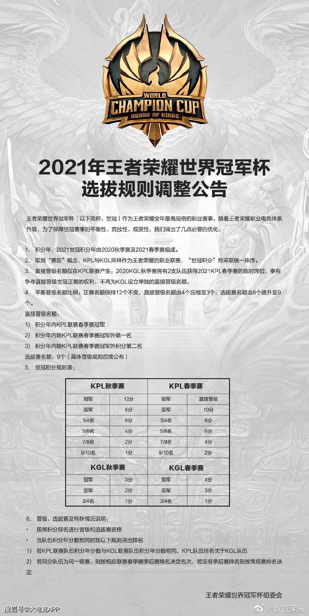 2021年王者荣耀世冠选拔规则调整,不再单独为
