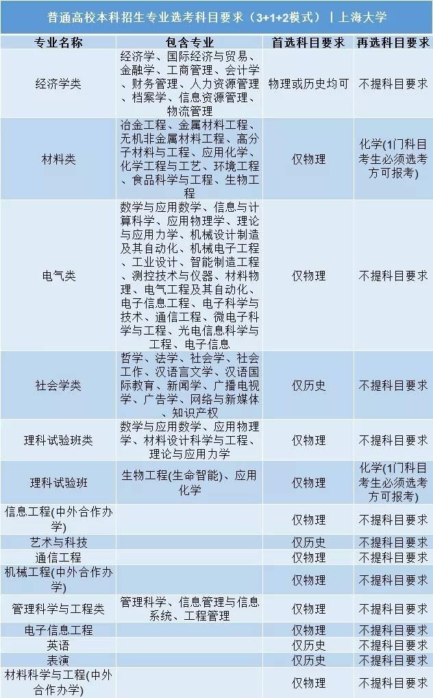 上海大学/上海财经大学/上海外国