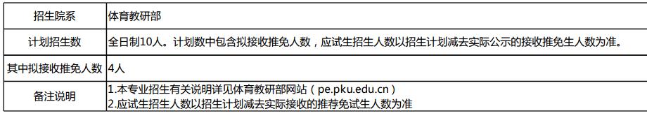 北京大学首招体育硕士,北大VS北体大?