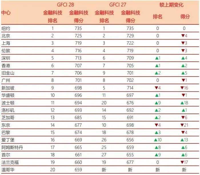 最新全球金融中心排名:上海第3北京第7,中国内地12个城市上榜