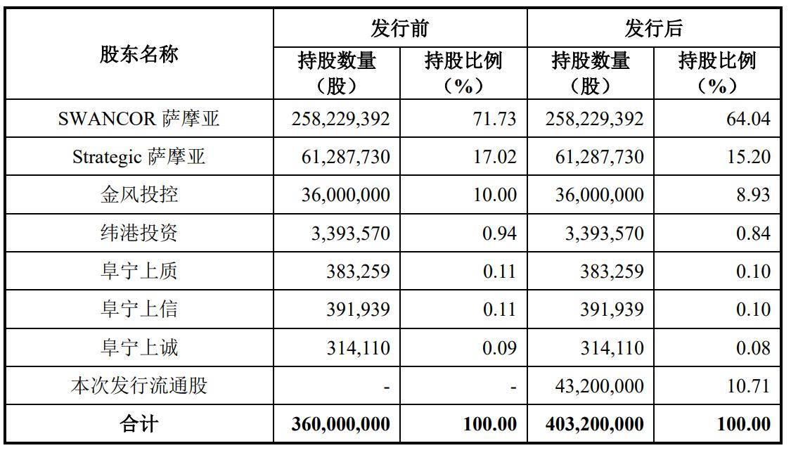 上纬新材上交所上市:市值59亿第一大股东为尚为