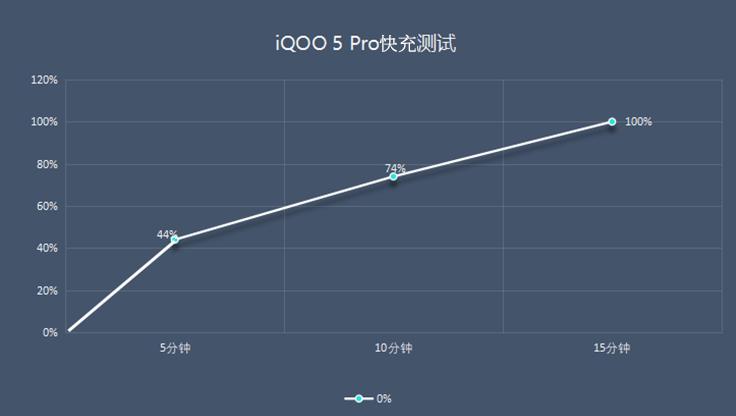 120W 超快闪充,iQOO 5 Pro满血复活仅需15分钟