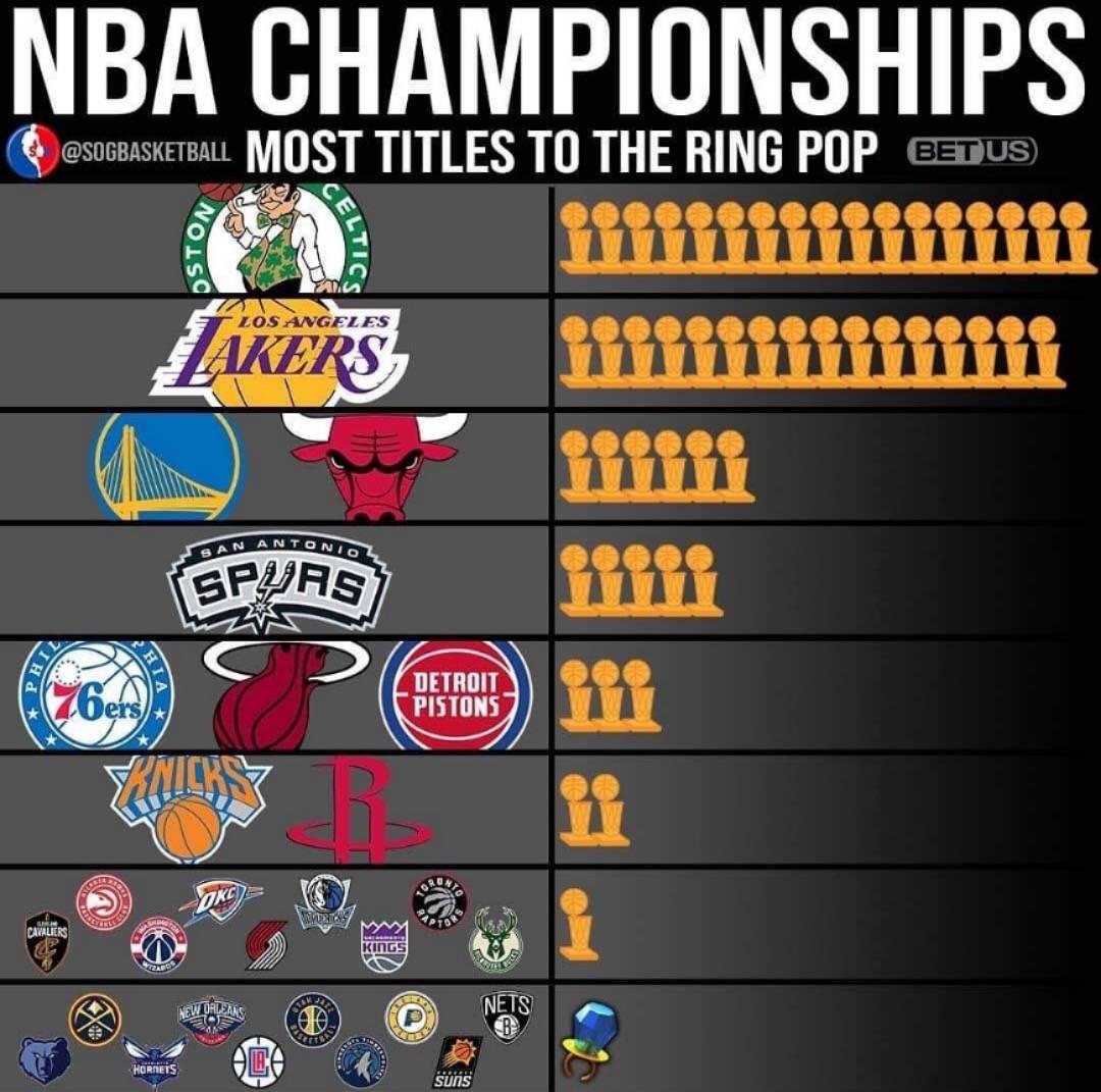 NBA各支球队冠军次数:马刺第五,勇士公牛并排,绿军力压湖人