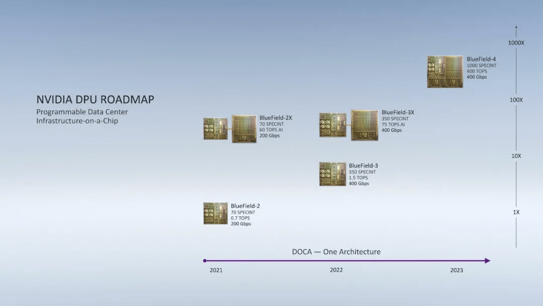 挑战英特尔!英伟达推数据中心处理器:一颗DPU顶125颗x86芯片!
