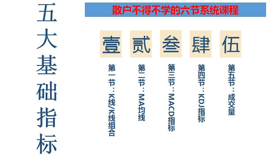 「散户必学的五种基础指标」:一、K线基础(珍藏版)