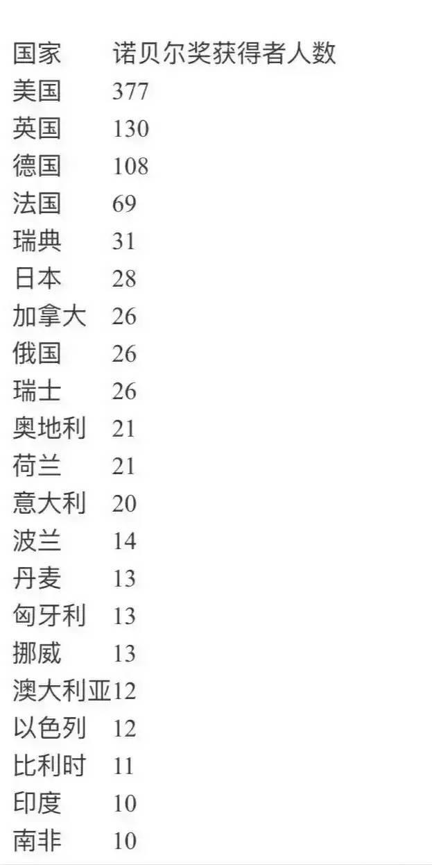 全球20大诺贝尔奖得主!德国、法国和瑞典排名第3、4和5 日本排名第6