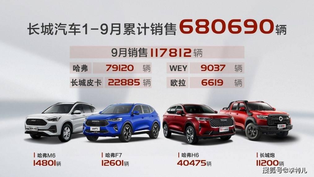 长城汽车发布9月销量:单月销11.8万辆同比增18%,哈弗大狗要开挂