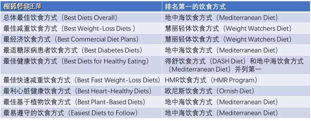 2020年全球最佳饮食排名!!!