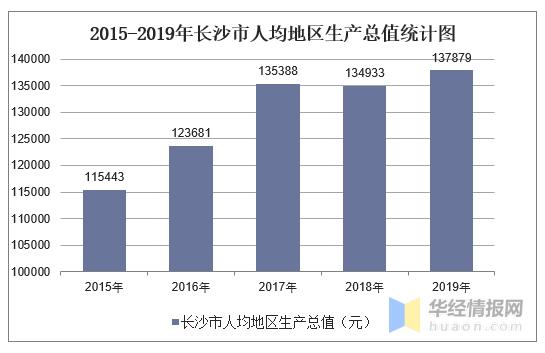 长沙市的人均GDP_中国人均GDP21万的城市,房价1967元
