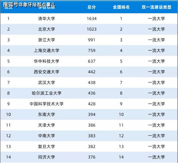 """最新""""一流大学""""排名 武汉大学第七 复旦大学、南大无缘前十"""