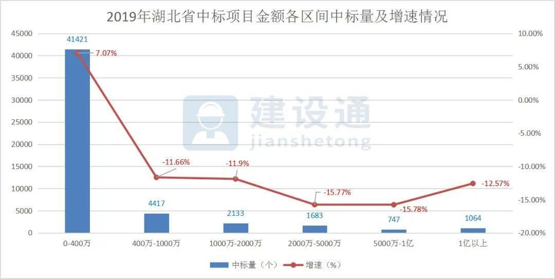 2019年湖北省建筑企业大数据分析