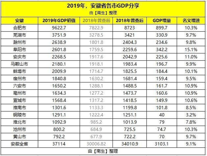 2021安徽gdp城市排名_安徽城市gdp