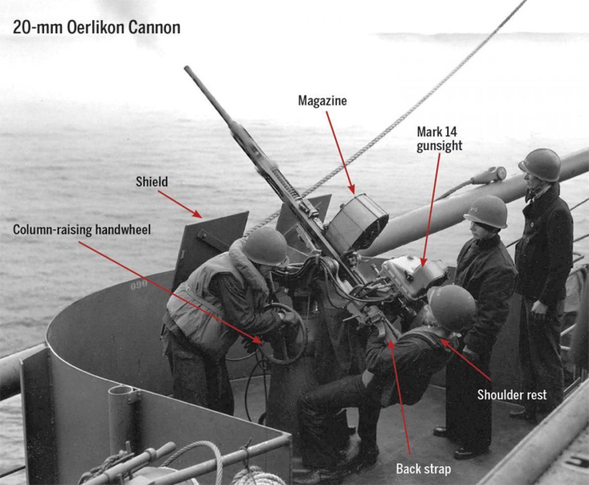 打下32%日本战机的神器,20mm厄利空机炮自动原理解析