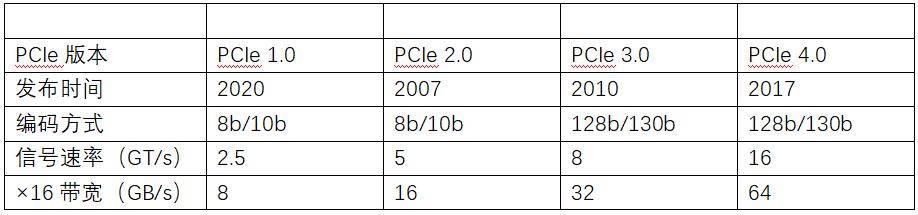 原来不只是高带宽,PCIe4.0应用场景测试与分析
