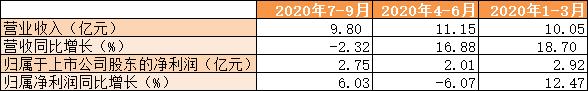 張家港行營收增速連續三季度下滑轉負,不良貸款率降至1.16%