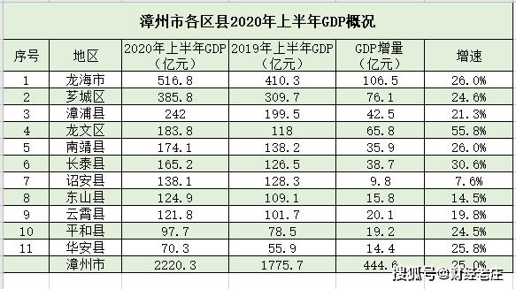 漳州1979年经济总量_漳州站2021年图片