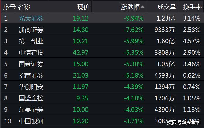 _券商ETF(512000)份额逆市上扬 大跌日净申购超6亿元
