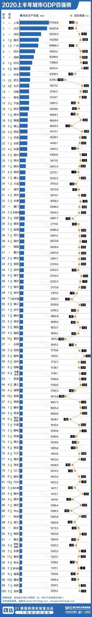 烟台gdp排名_山东烟台代管的百强县市,坐拥褐煤26亿吨,GDP产值高达1238亿