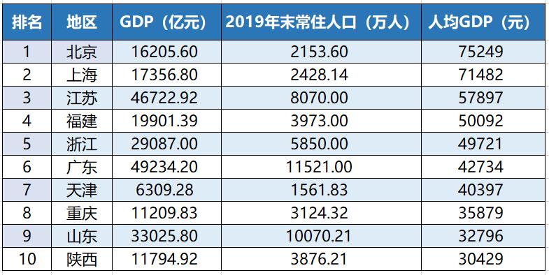江西人均gdp相当于哪个国家_中国人均GDP只有美国的1 7,为什么人均健康预期寿命高于美国