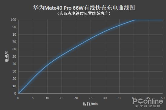 华为Mate40_Pro评测:看看它到底值不值_?