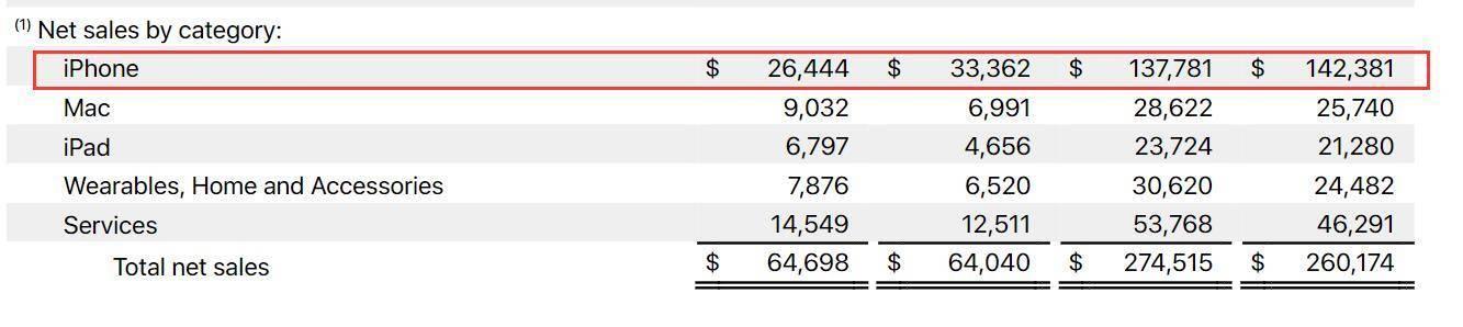 大中华区业绩滑坡,苹果股价盘后大跌-新经济