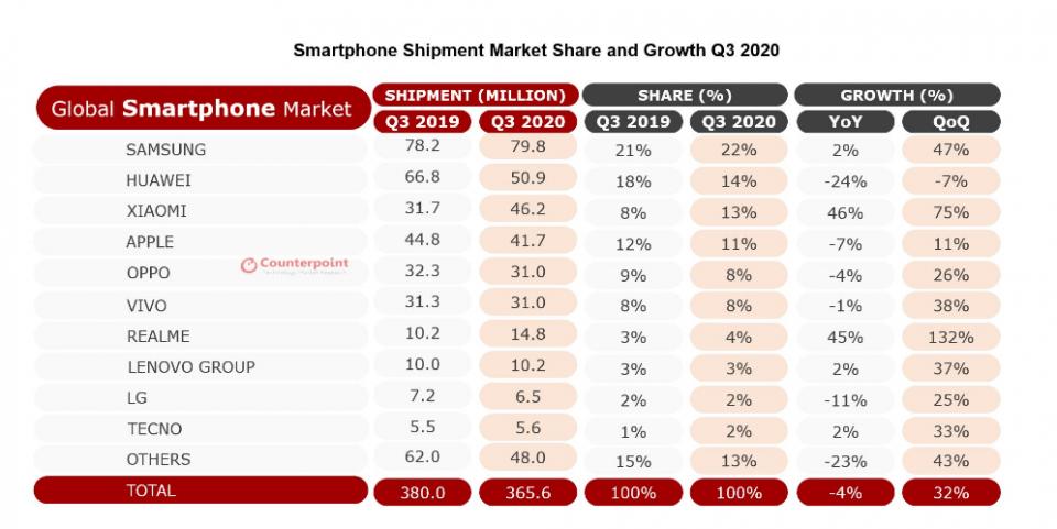 全球最快达到5000万销量,国内市场Q3越级增长90%