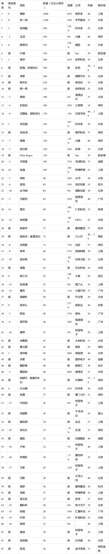 2020年胡润80后白手起家富豪榜:黄峥蝉联第一,过去一年财富每天涨2个多亿
