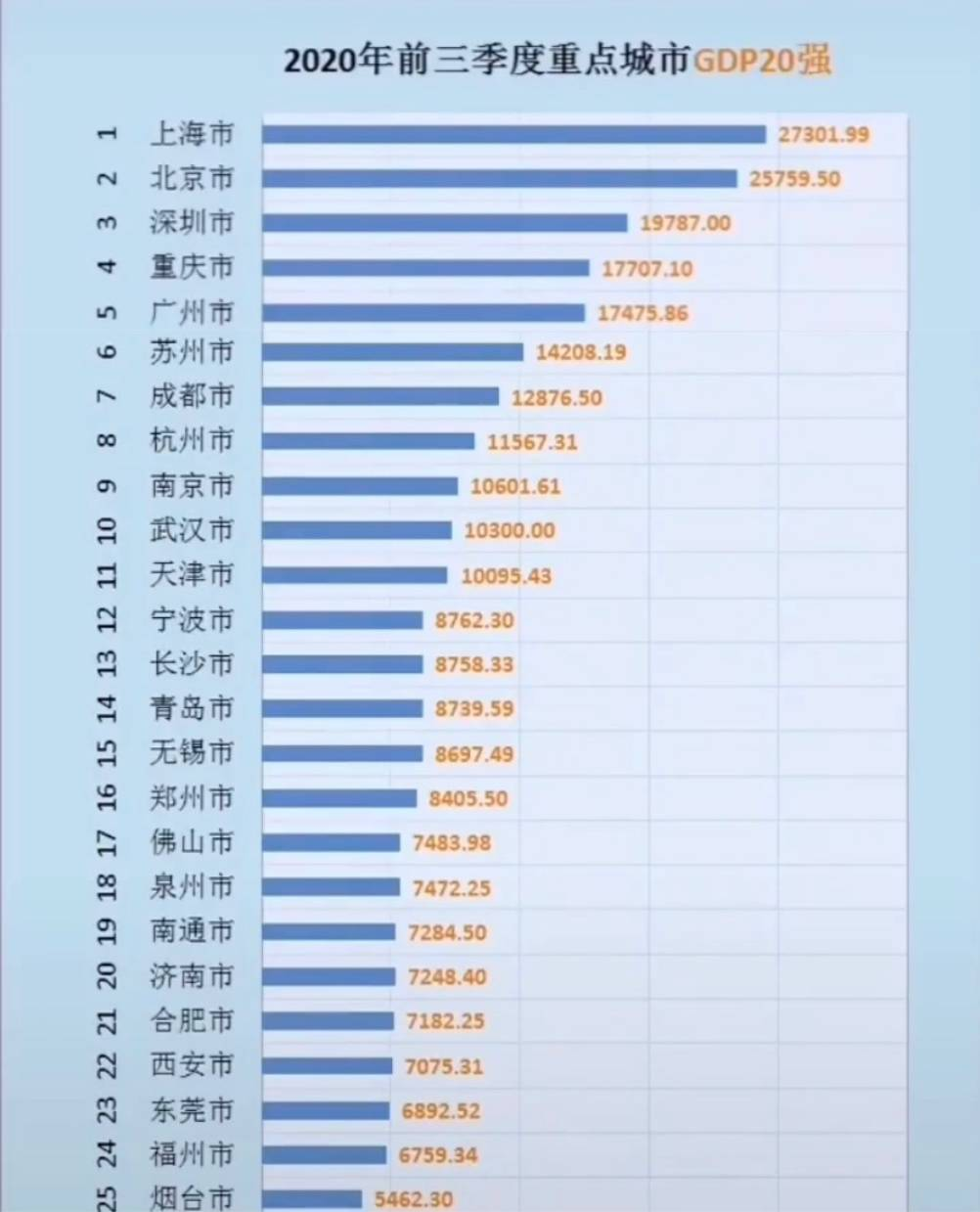 2020年GDP十强城市排名_中国城市gdp排名2020