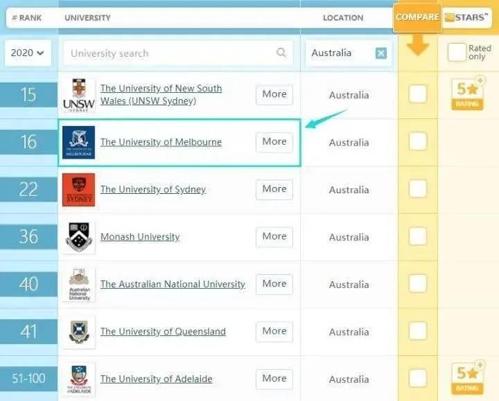 澳洲专业推荐!墨尔本大学会计硕士专业等你来选!