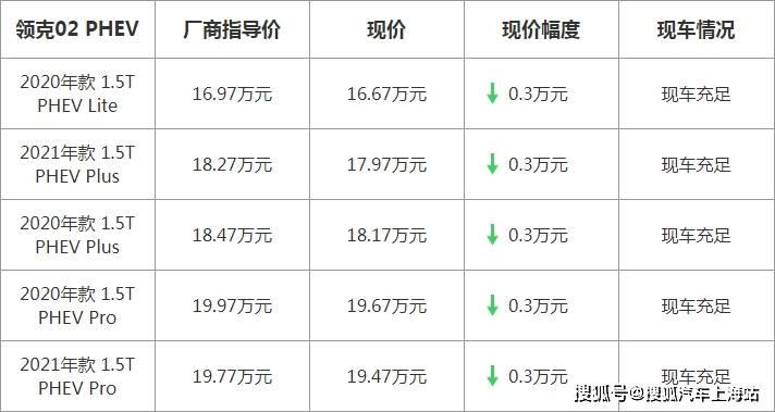 【上海】领客02 PHEV最高优惠3000元