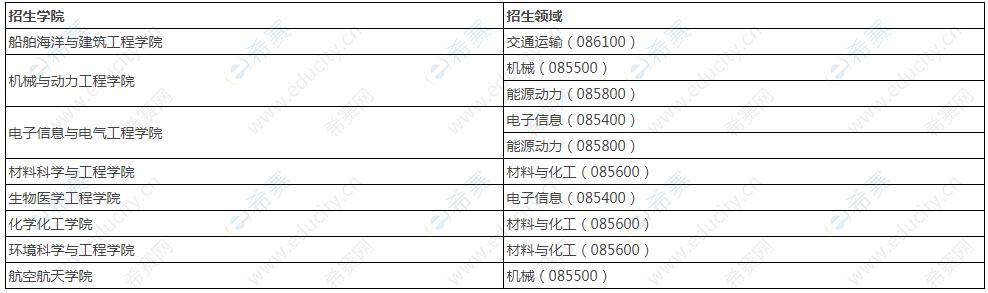 上海交通大学2021年工程类专业学位博士研究生招生简章发布啦!